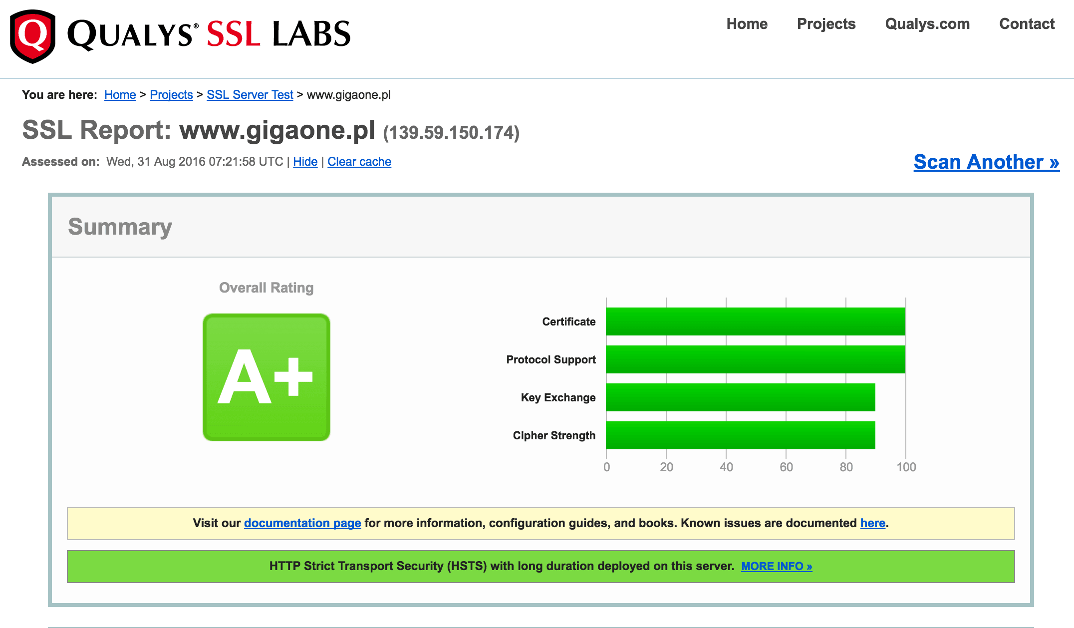 Qualys SSLLabs